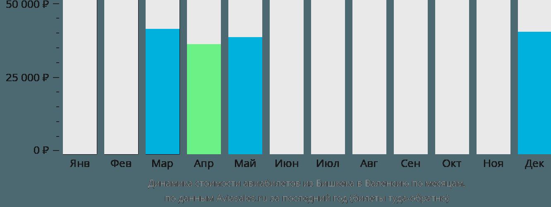 Динамика стоимости авиабилетов из Бишкека в Валенсию по месяцам