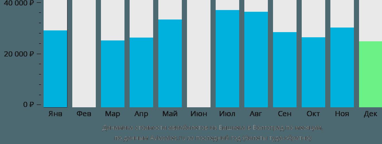 Динамика стоимости авиабилетов из Бишкека в Волгоград по месяцам