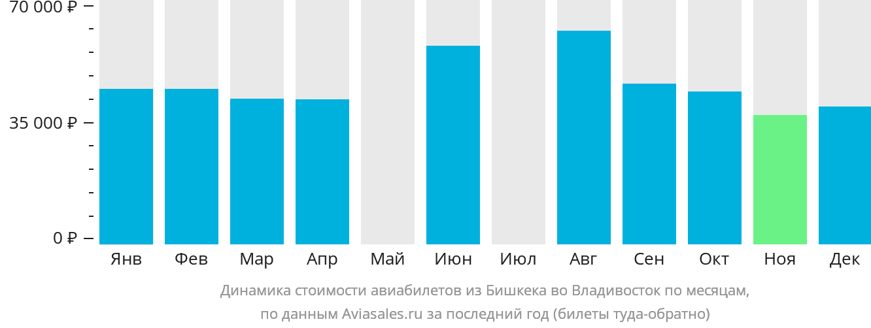 Динамика стоимости авиабилетов из Бишкека во Владивосток по месяцам
