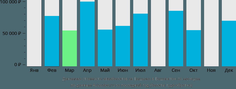 Динамика стоимости авиабилетов из Бишкека в Вашингтон по месяцам