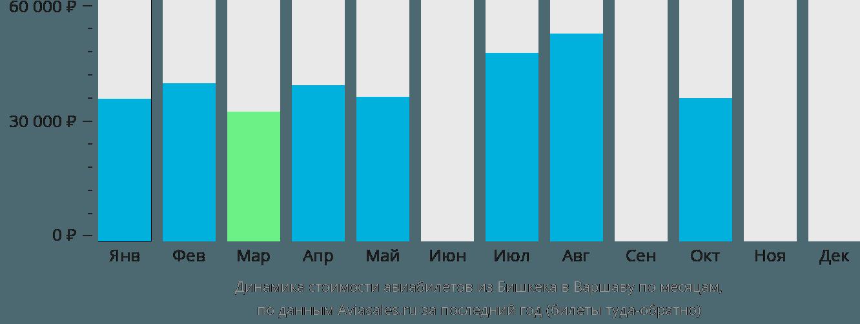 Динамика стоимости авиабилетов из Бишкека в Варшаву по месяцам