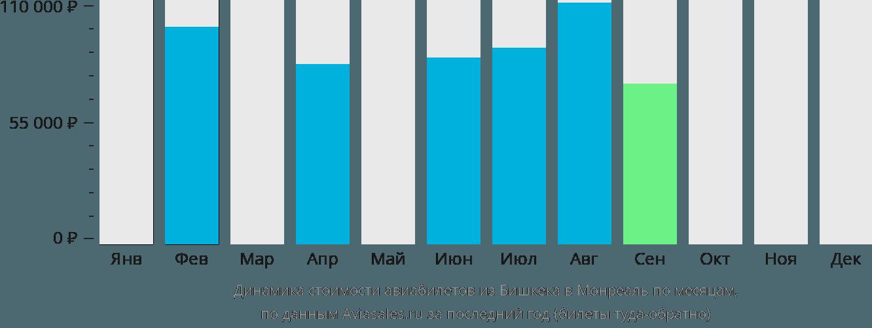 Динамика стоимости авиабилетов из Бишкека в Монреаль по месяцам