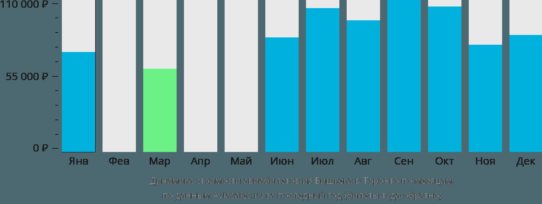 Динамика стоимости авиабилетов из Бишкека в Торонто по месяцам