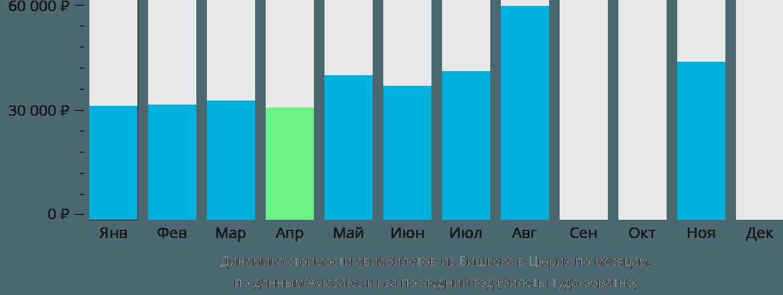 Динамика стоимости авиабилетов из Бишкека в Цюрих по месяцам