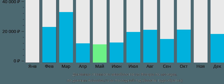 Динамика стоимости авиабилетов из Фигари по месяцам