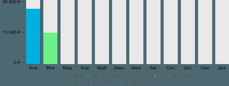 Динамика стоимости авиабилетов из Фигари в Париж по месяцам