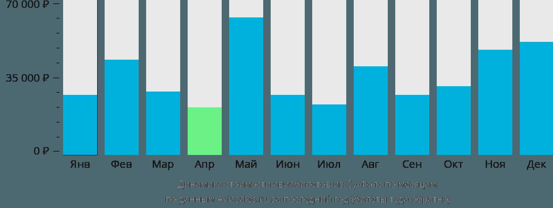 Динамика стоимости авиабилетов из Су-Фолс по месяцам