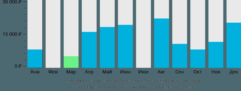 Динамика стоимости авиабилетов из Су-Фолс в Денвер по месяцам