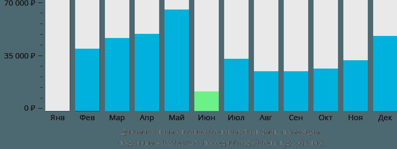 Динамика стоимости авиабилетов из Форт-Смита по месяцам