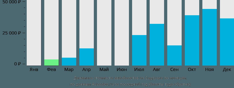 Динамика стоимости авиабилетов из Сидзуоки по месяцам