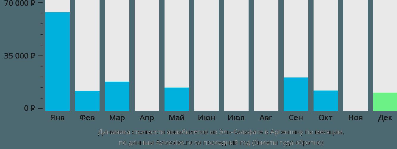 Динамика стоимости авиабилетов из Эль Калафате в Аргентину по месяцам