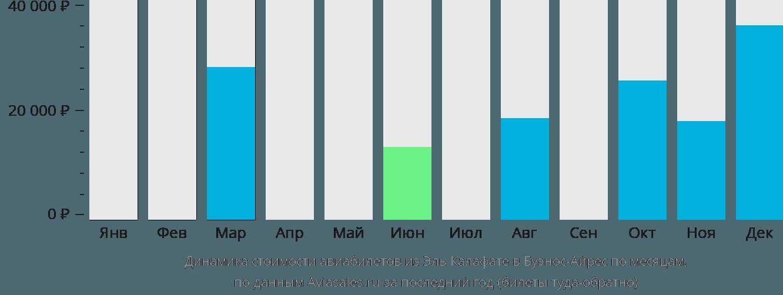 Динамика стоимости авиабилетов из Эль Калафате в Буэнос-Айрес по месяцам