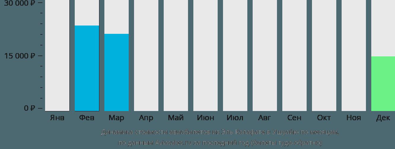 Динамика стоимости авиабилетов из Эль Калафате в Ушуайю по месяцам