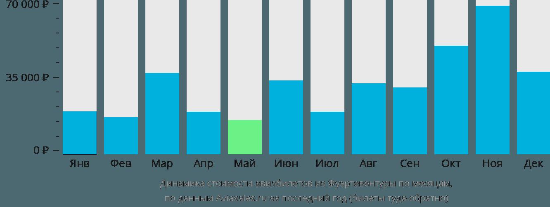 Динамика стоимости авиабилетов из Фуэртевентуры по месяцам