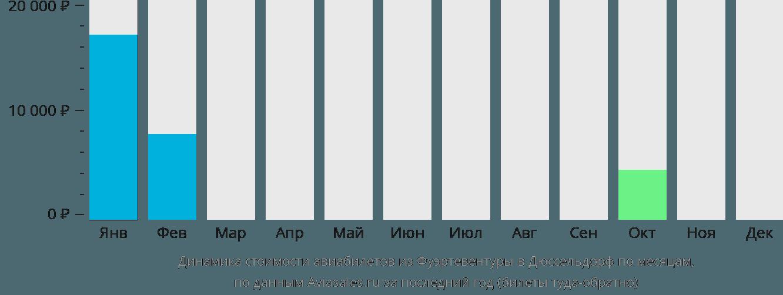 Динамика стоимости авиабилетов из Фуэртевентуры в Дюссельдорф по месяцам