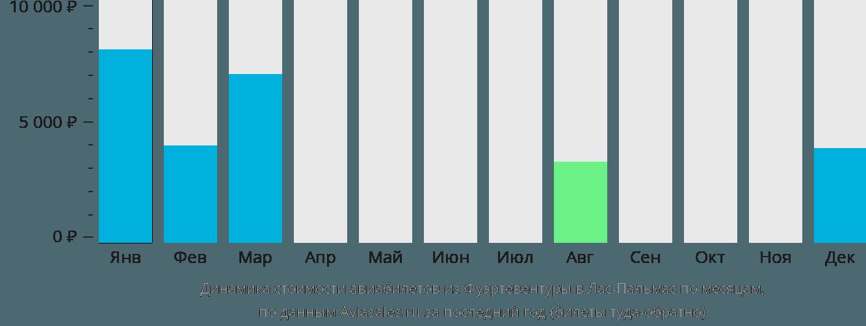 Динамика стоимости авиабилетов из Фуэртевентуры в Лас-Пальмас по месяцам