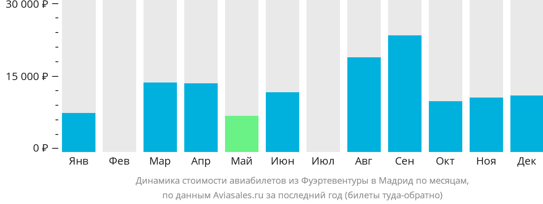 Динамика стоимости авиабилетов из Фуэртевентуры в Мадрид по месяцам