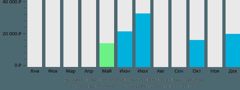 Динамика стоимости авиабилетов из Фуэртевентуры в Рим по месяцам