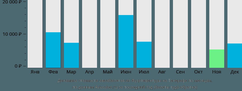 Динамика стоимости авиабилетов из Фуэртевентуры на Тенерифе по месяцам