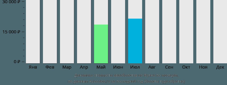 Динамика стоимости авиабилетов из Фуяна по месяцам
