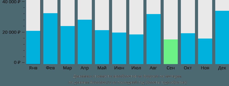 Динамика стоимости авиабилетов из Фукуоки по месяцам