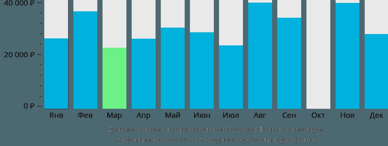 Динамика стоимости авиабилетов из Фукуоки в Бангкок по месяцам