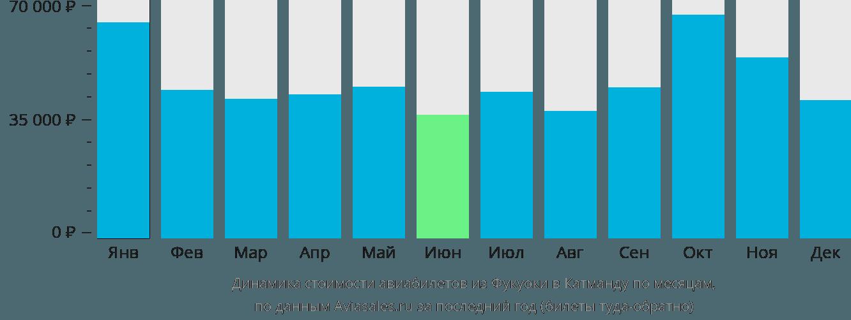 Динамика стоимости авиабилетов из Фукуоки в Катманду по месяцам