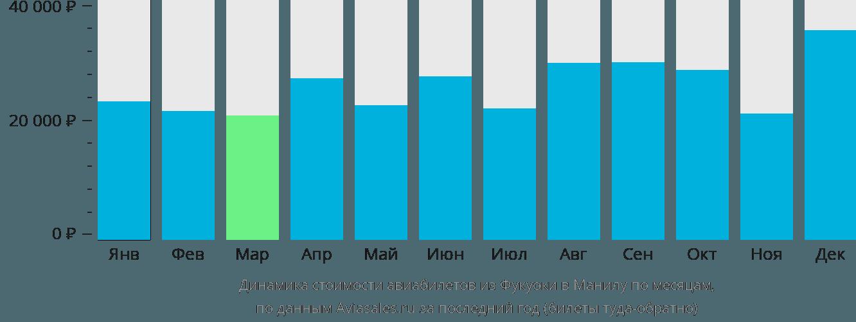 Динамика стоимости авиабилетов из Фукуоки в Манилу по месяцам