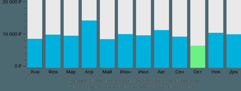 Динамика стоимости авиабилетов из Фукуоки в Осаку по месяцам
