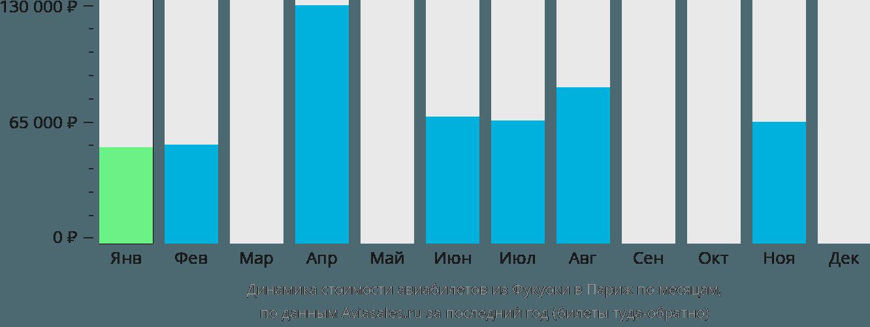 Динамика стоимости авиабилетов из Фукуоки в Париж по месяцам