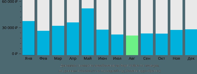 Динамика стоимости авиабилетов из Форт-Уэйна по месяцам