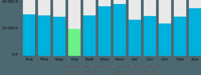 Динамика стоимости авиабилетов из Файетвилла по месяцам