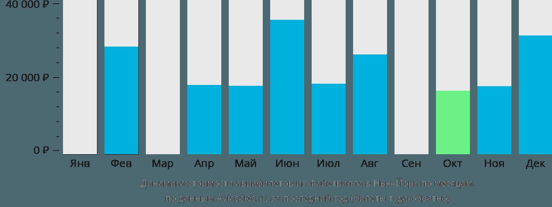 Динамика стоимости авиабилетов из Файетвилла в Нью-Йорк по месяцам