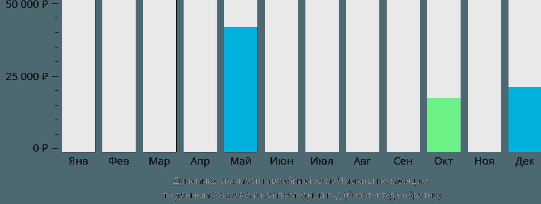 Динамика стоимости авиабилетов из Ямагаты по месяцам