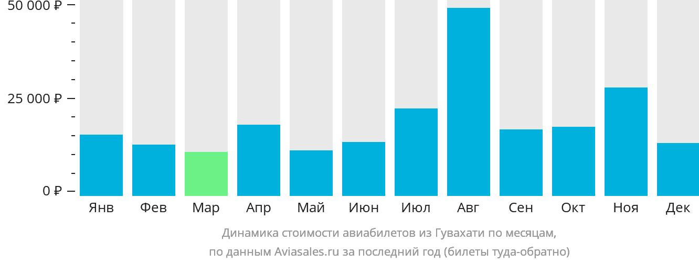Динамика стоимости авиабилетов из Гувахати по месяцам