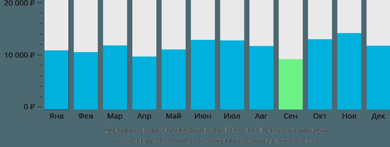 Динамика стоимости авиабилетов из Гувахати в Бангалор по месяцам