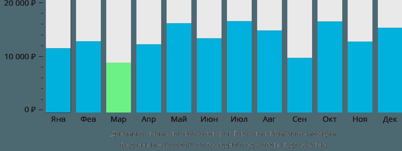 Динамика стоимости авиабилетов из Гувахати в Мумбаи по месяцам