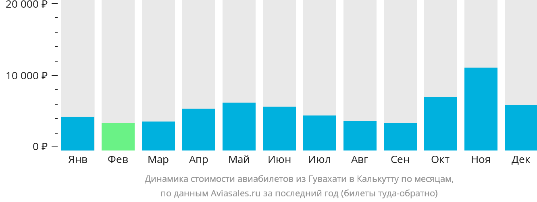 Динамика стоимости авиабилетов из Гувахати в Калькутту по месяцам