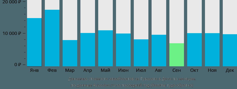 Динамика стоимости авиабилетов из Гувахати в Дели по месяцам
