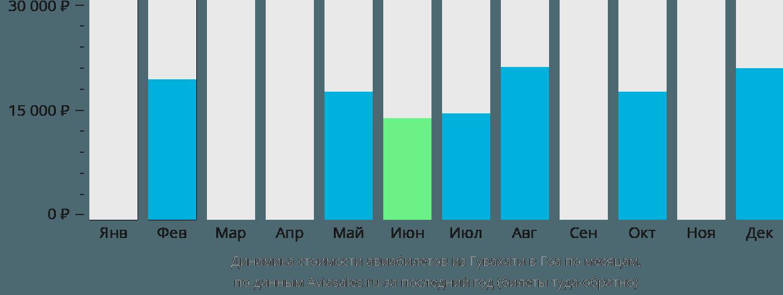 Динамика стоимости авиабилетов из Гувахати в Гоа по месяцам