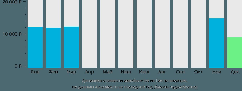 Динамика стоимости авиабилетов из Гаи по месяцам