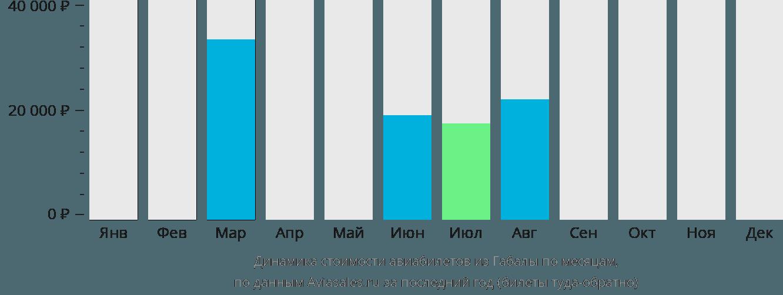 Динамика стоимости авиабилетов из Габалы по месяцам