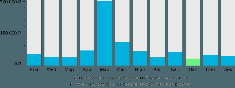 Динамика стоимости авиабилетов из Габороне по месяцам