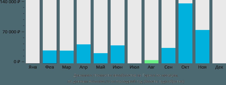 Динамика стоимости авиабилетов из Гернси по месяцам