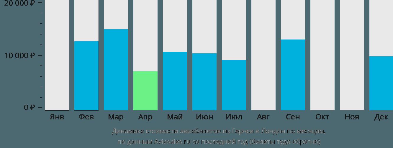 Динамика стоимости авиабилетов из Гернси в Лондон по месяцам