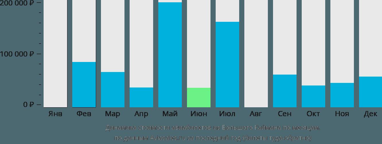 Динамика стоимости авиабилетов из Большого Каймана по месяцам