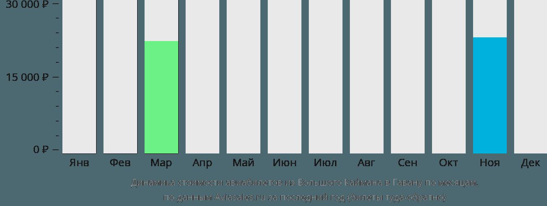 Динамика стоимости авиабилетов из Большого Каймана в Гавану по месяцам