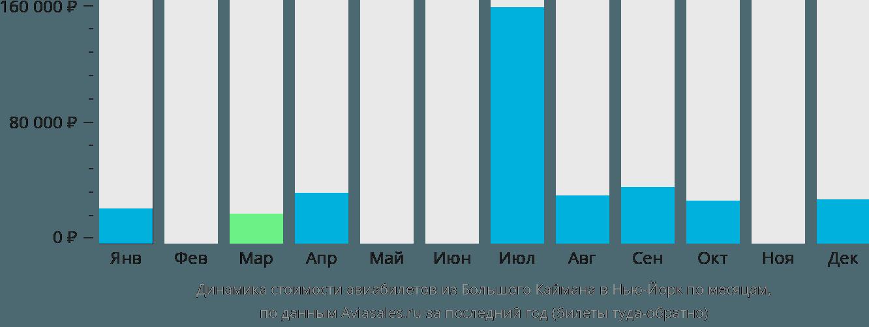 Динамика стоимости авиабилетов из Большого Каймана в Нью-Йорк по месяцам