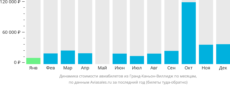 Динамика стоимости авиабилетов из Гранд Каньон Виллиджа по месяцам