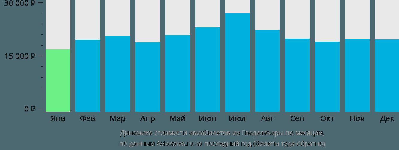 Динамика стоимости авиабилетов из Гвадалахары по месяцам